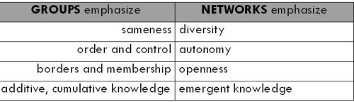 Groups_vs_networks